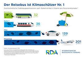 der reisebus ist klimaschuetzer nr.1